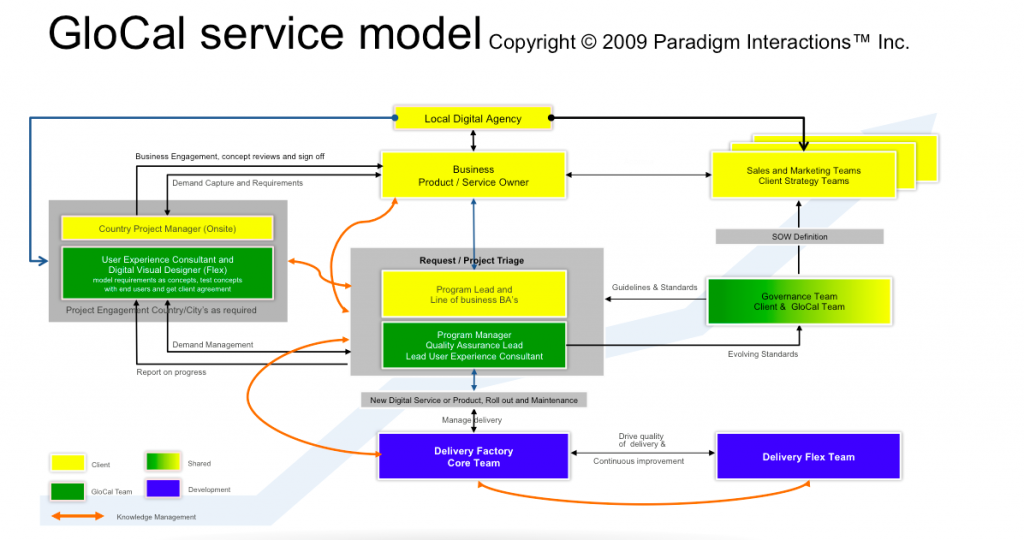 GloCal service model paradigm interactions