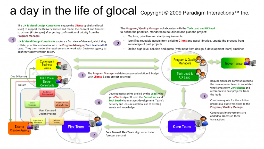 day in the life of GloCal paradigm interactions